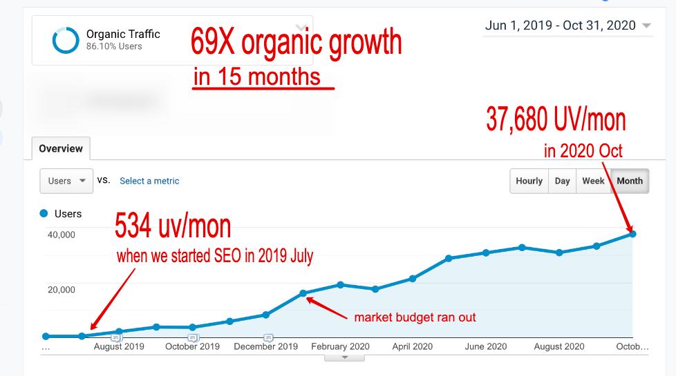 SolarFeeds organic growth